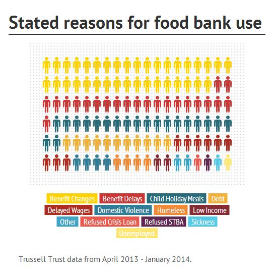 Trussel Trust: Reasons for Food Bank Use