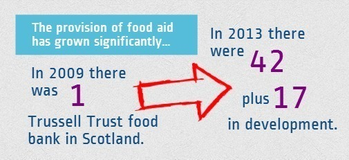 Food Banks in Scotland Infographic